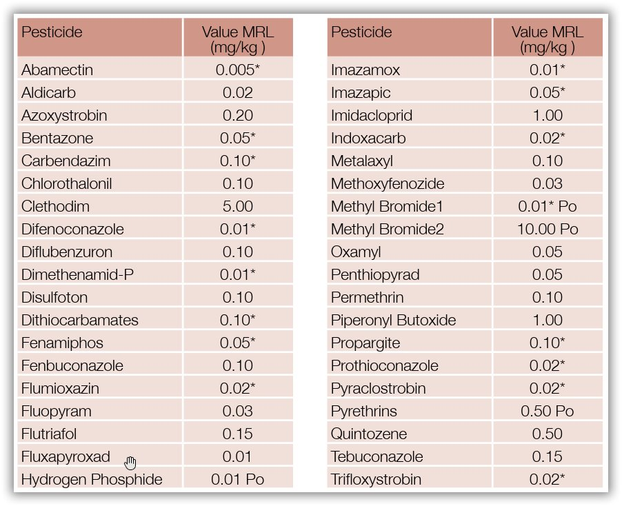 pesticides list