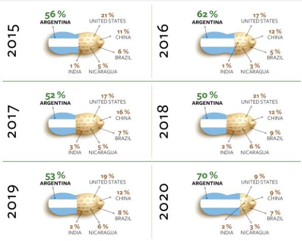 Экспорт арахиса в Европу